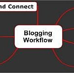 A sample blogging workflow (image source)