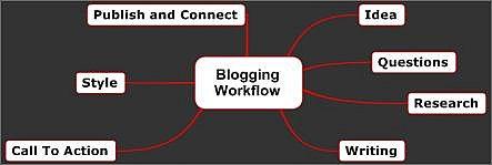A sample blogging workflow