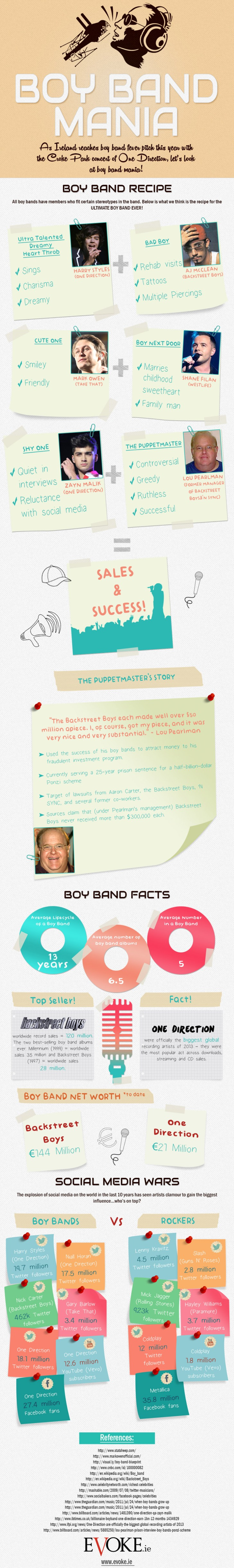 Boy Band Infographic